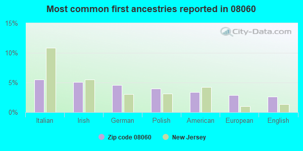Most common first ancestries reported in 08060