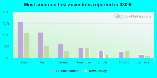 Most common first ancestries reported in 08096