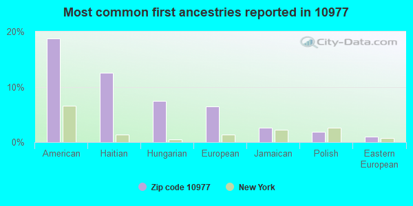 Most common first ancestries reported in 10977