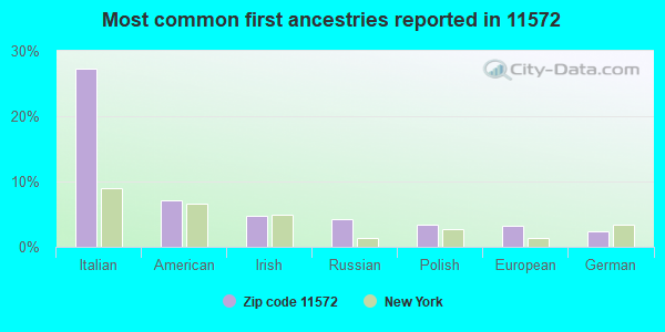 Most common first ancestries reported in 11572