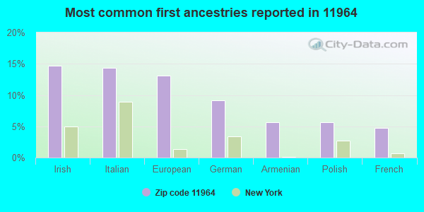 Most common first ancestries reported in 11964