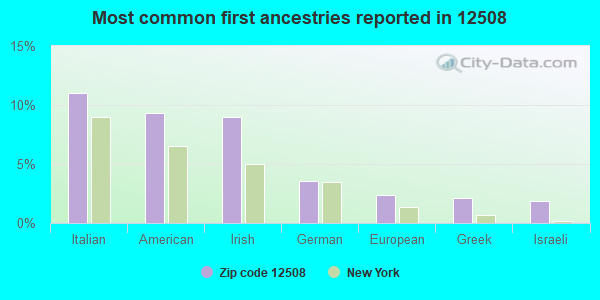 Most common first ancestries reported in 12508