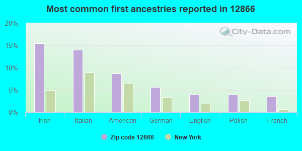 Most common first ancestries reported in 12866