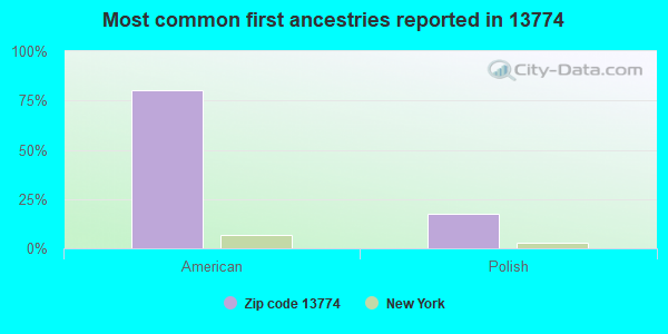 Most common first ancestries reported in 13774