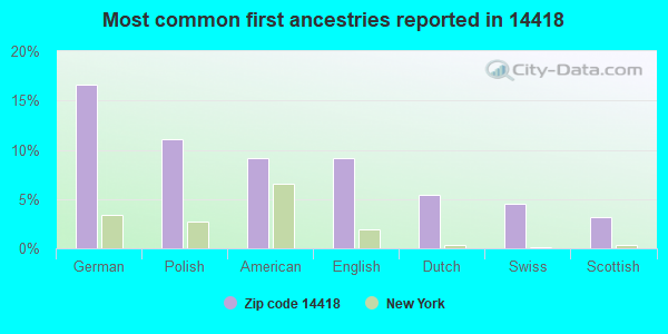 Most common first ancestries reported in 14418