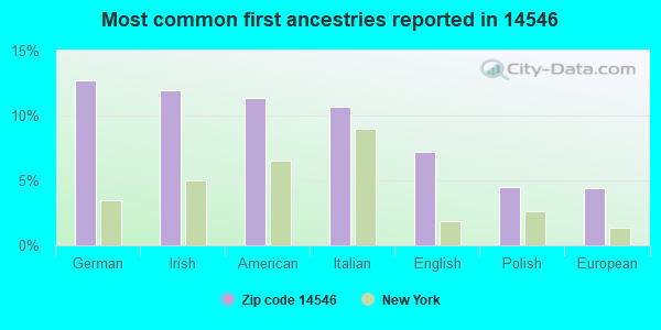 Most common first ancestries reported in 14546