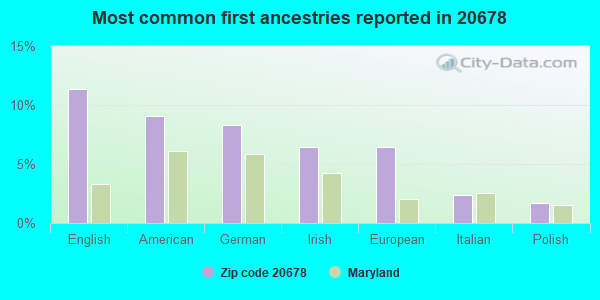 Most common first ancestries reported in 20678
