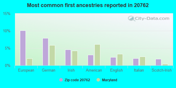 Most common first ancestries reported in 20762