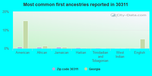 Most common first ancestries reported in 30311