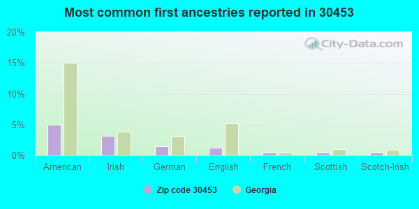 Most common first ancestries reported in 30453
