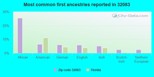 Most common first ancestries reported in 32083