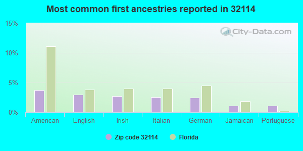 Most common first ancestries reported in 32114