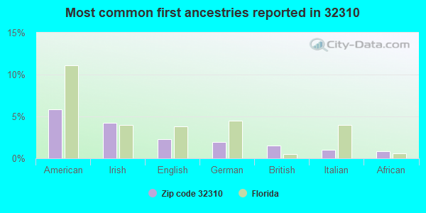 Most common first ancestries reported in 32310