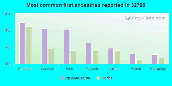 Most common first ancestries reported in 32796