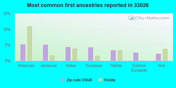 Most common first ancestries reported in 33026