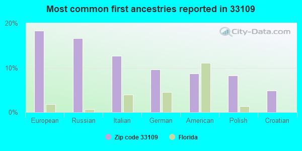 Most common first ancestries reported in 33109