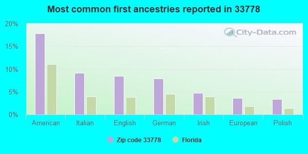 Most common first ancestries reported in 33778