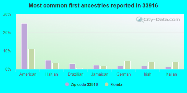Most common first ancestries reported in 33916