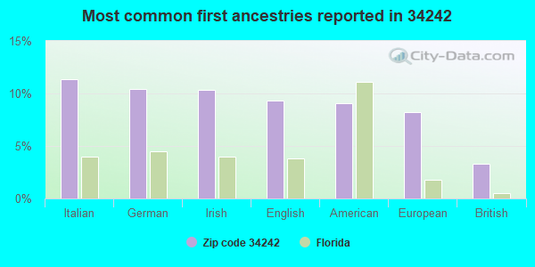 Most common first ancestries reported in 34242
