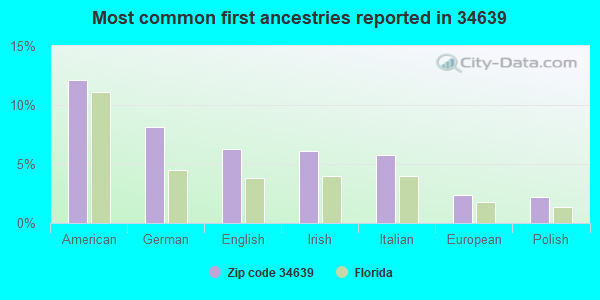 Most common first ancestries reported in 34639
