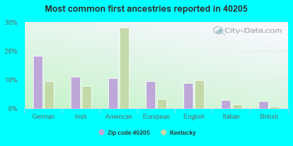 Most common first ancestries reported in 40205