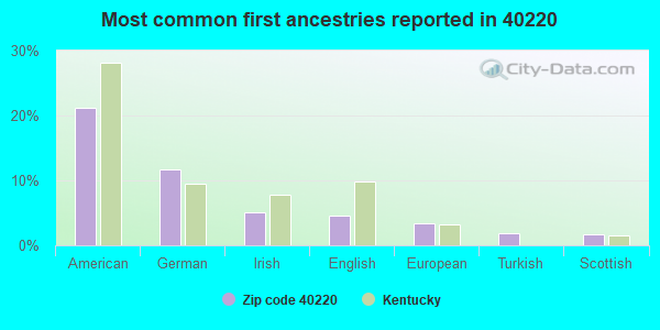 Most common first ancestries reported in 40220