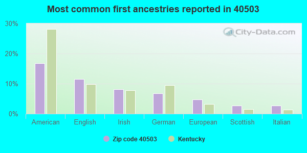 Most common first ancestries reported in 40503