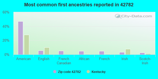 Most common first ancestries reported in 42782