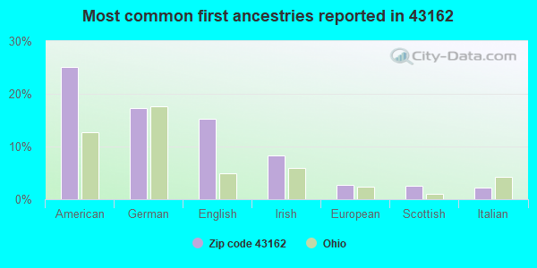 Most common first ancestries reported in 43162