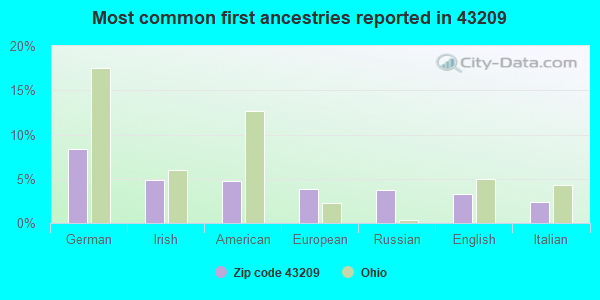 Most common first ancestries reported in 43209