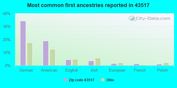 Most common first ancestries reported in 43517