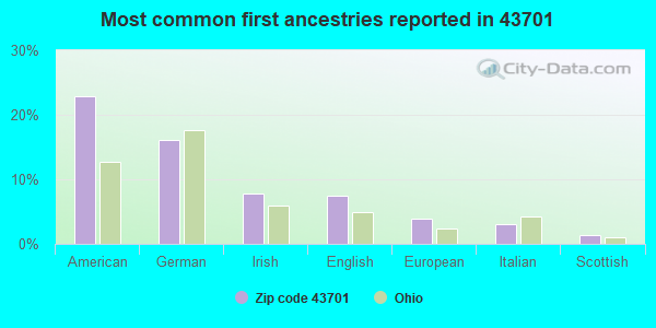 Most common first ancestries reported in 43701