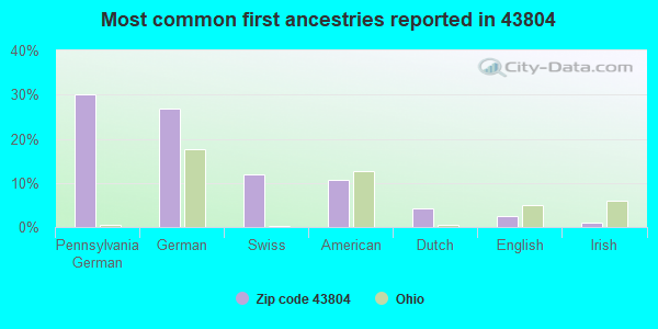 Most common first ancestries reported in 43804