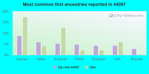 Most common first ancestries reported in 44087