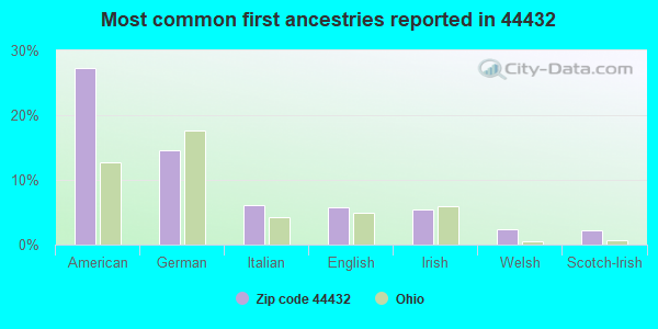 Most common first ancestries reported in 44432