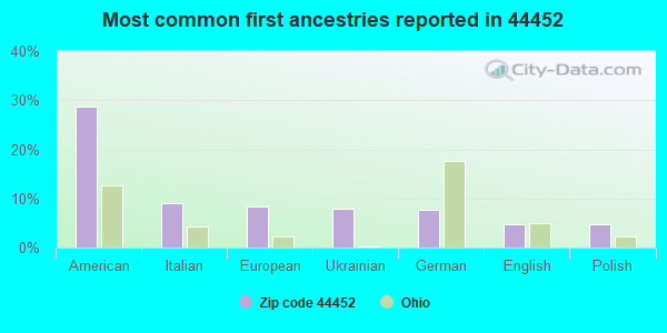 Most common first ancestries reported in 44452