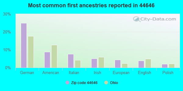 Most common first ancestries reported in 44646