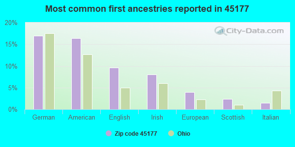 Most common first ancestries reported in 45177