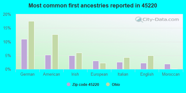 Most common first ancestries reported in 45220