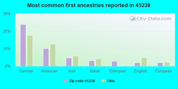 Most common first ancestries reported in 45238