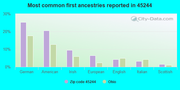 Most common first ancestries reported in 45244
