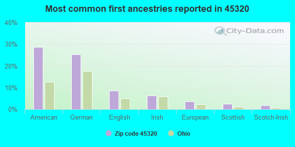 Most common first ancestries reported in 45320