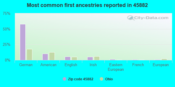 Most common first ancestries reported in 45882