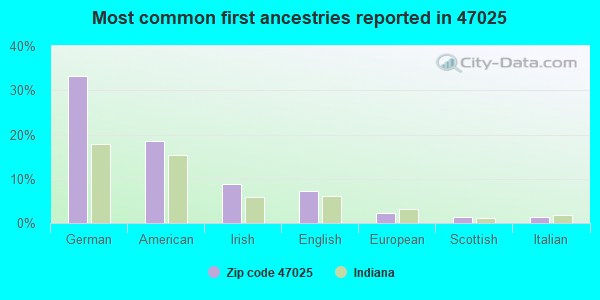 Most common first ancestries reported in 47025