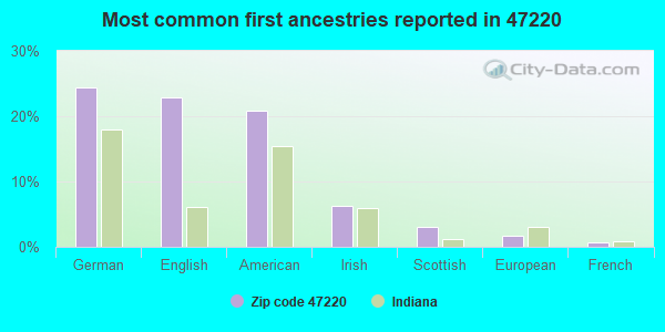 Most common first ancestries reported in 47220