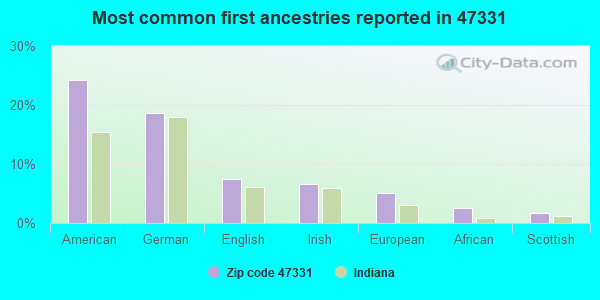 Most common first ancestries reported in 47331