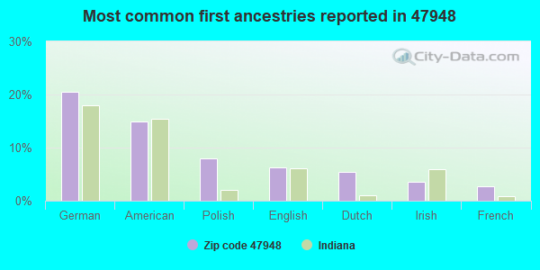 Most common first ancestries reported in 47948