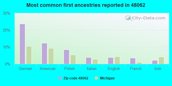 Most common first ancestries reported in 48062