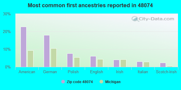 Most common first ancestries reported in 48074