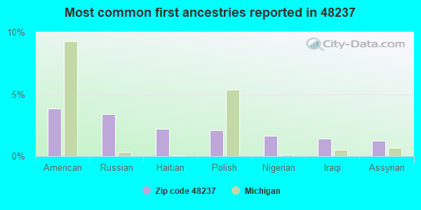 Most common first ancestries reported in 48237